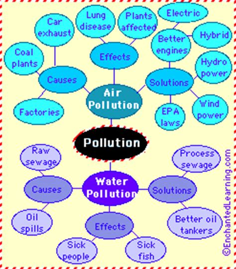 Hot Essays: Persuasive Essay on Air Pollution